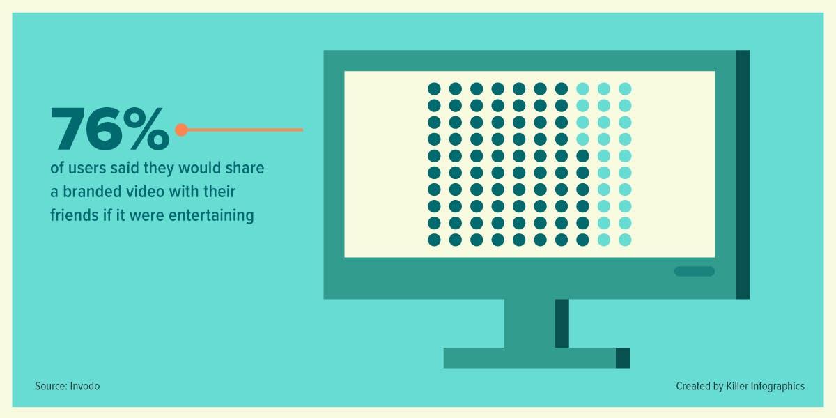 بازاریابی ویدئویی statistidc