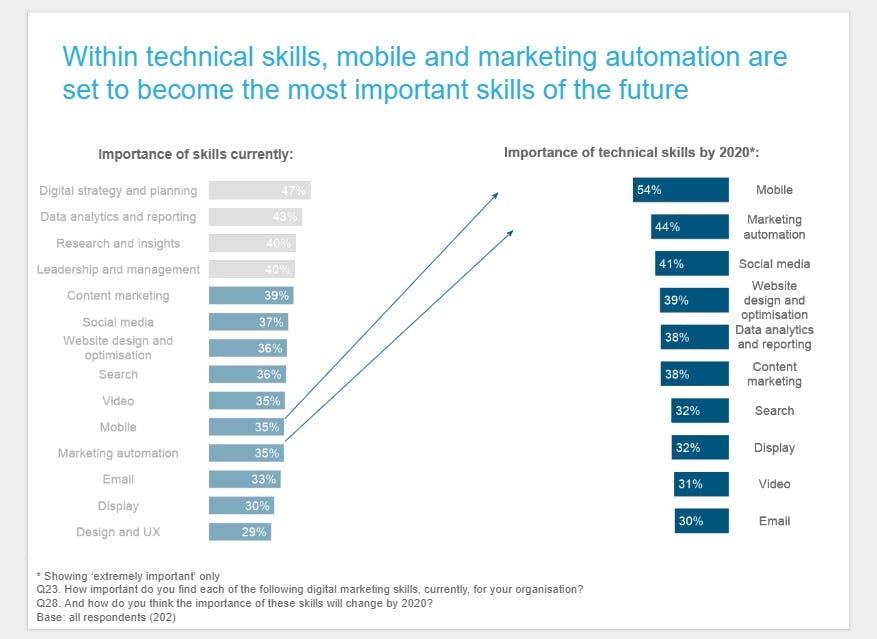مهارت های لازم برای کار در بازاریابی دیجیتال توسط تخصص