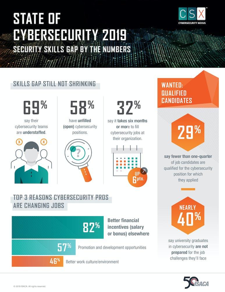 امنیت سایبری 2019