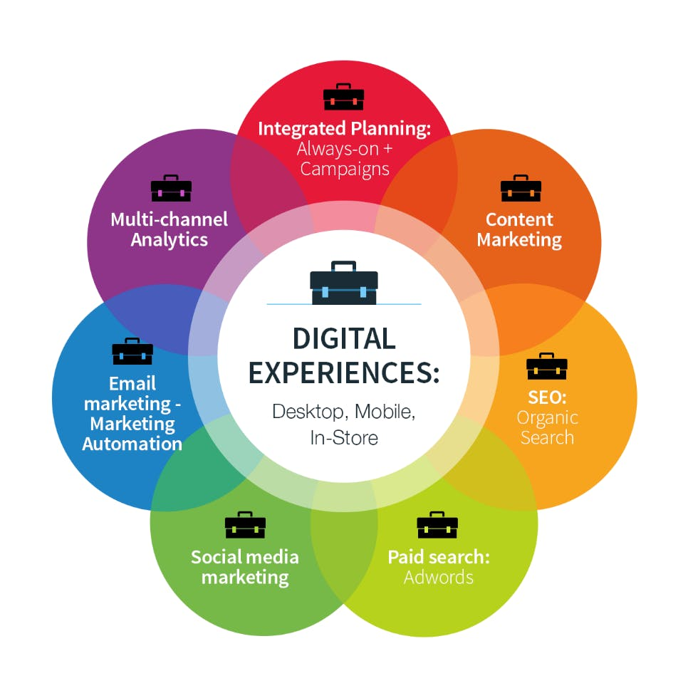 Digital experiences