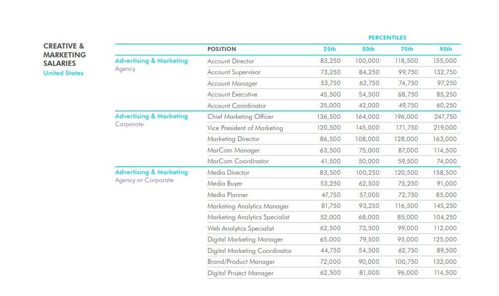 Creative and Marketing Salaries