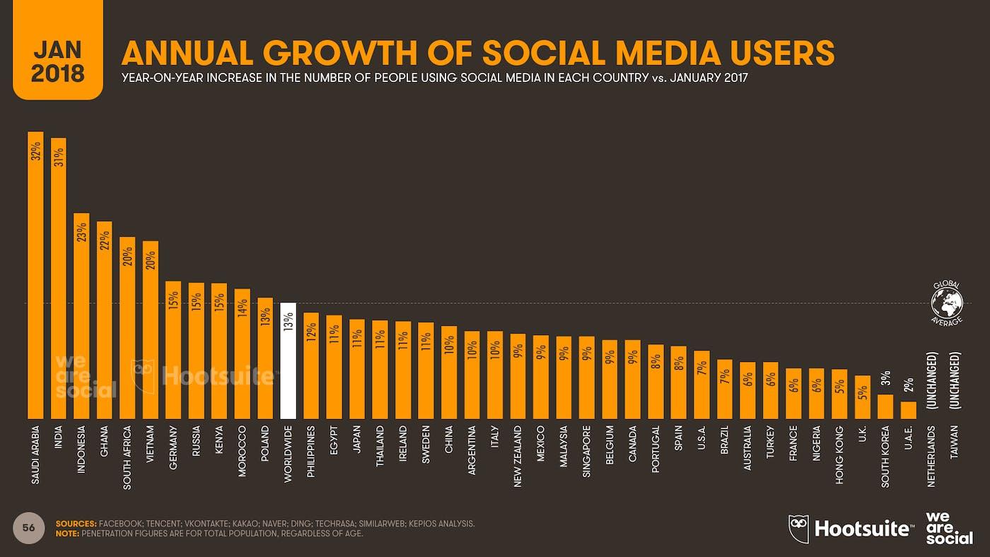 ما رسانه های اجتماعی اجتماعی grwoth 2018 هستیم