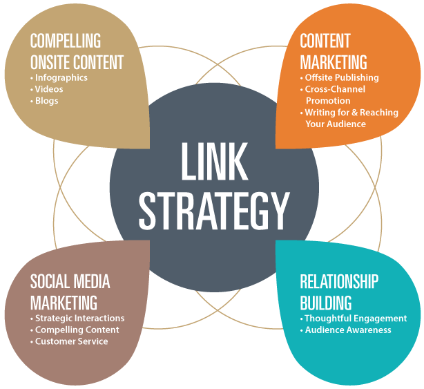 Creating a link building campaign is all about creating great content and then shamelessly promoting it. Image via MoreVisibility.