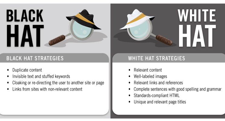What are the differences between black hat and white hat SEO? Image via Marshall Adler- LinkedIn