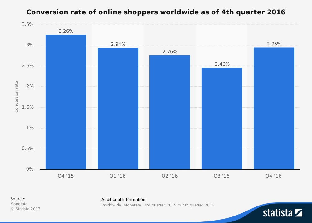 This 2016 Statista graph shows the average conversion rates of worldwide shoppers.