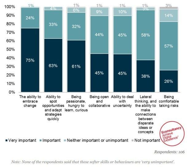 بازاریابی موثر در دنیای مدرن